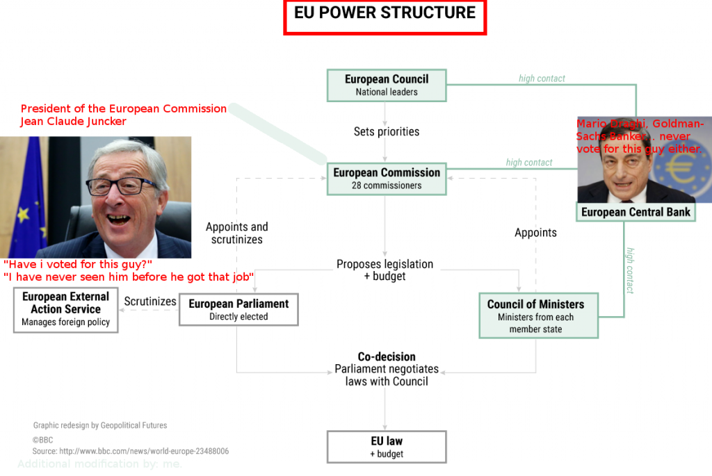 eu-power-structure