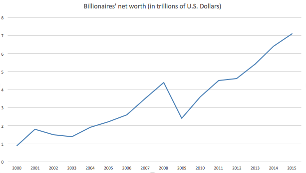 The net worth of the world's billionaires increased from less than $1 trillion in 2000 to over $7 trillion in 2015