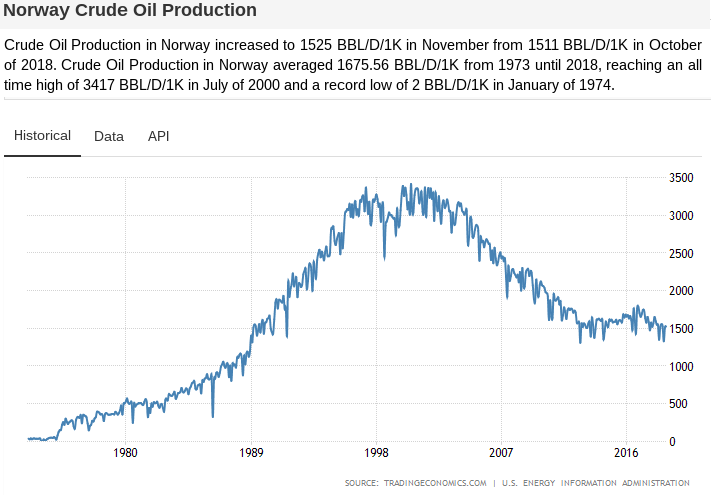 src: https://tradingeconomics.com/norway/crude-oil-production